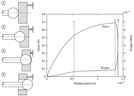 Simulated force and torque measurements during the drilling of a cochleostomy. The process can be separated into engagement, drilling, and partial and complete breakthrough stages.