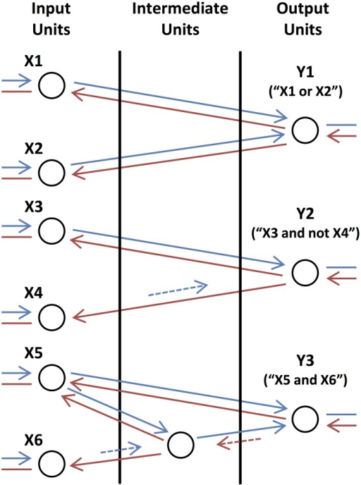 "Basic Logic Motifs. From top to bottom, motifs in which the output units compute the operations ""X1 or X2,"" ""X3 and not X4,"" and ""X5 and X6,"" respectively. Arrows correspond to feedforward (blue) and feedback (red) connections with short (dashed and shorter length) and long (solid and longer length) time lags. Arrows are also shown connecting the input units to lower-level units (not shown) and connecting the output units to higher-level units (not shown) as these motifs function as circuits in a larger network."
