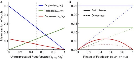 Interaction effects with network parameters. (A) The mean fraction of relevant inputs (either phase) for an operation initiated alone, NR0/NI (blue), and the mean increase and decrease in the fraction of relevant inputs (either phase) when feedback from a second operation or external unit is also present, NR+/NI (green) and NR−/NI (red), respectively, plotted as functions of the fraction pff−only/pff (the fraction of unreciprocated feedforward connections) as given by Equation (8). The values of other network parameters used were: pff = 0.5, pfb = p*fb = 0.5, and α = α* = 0.5. The dashed vertical line shows the fraction of pff−only/pff used in (B). (B) Same as (A) but varying the probability of the phase of the different types of feedback: α (phase probability of initiating feedback), α* (phase probability of orchestrating feedback), and α = α* (phase probability of any external feedback), for NR0/NI, NR+/NI, and NR−/NI, respectively. Also shown is the fraction of relevant inputs of a particular phase (dashed) that, compared to the fraction of relevant inputs of either phase (solid), illustrates the split between the two phases.