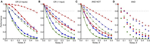 "Robustness to noisy oscillations. (A) Performance, given by the fraction of trials in which the output unit was activated, of the ""OR"" network shown in Figure 3 (with both inputs active) to different amounts and types of noise, θ. These different types are: noise only for feedback inputs (blue), noise only for feedforward inputs (red), and noise for both feedforward and feedback inputs (green). The noise can be either ""simple noise"" (solid) or ""peak-only noise"" (dashed). Markers show the average outcome from 1000 simulations and lines show analytically derived curves. (B) Same as (A) but where one input is active and one is inactive. (C) Same as (A) but for the ""AND NOT"" network shown in Figure 3 where one input is active and one is inactive. (D) Same as (A) but for the ""AND"" network shown in Figure 3 where both inputs are active and without the analytically derived lines."