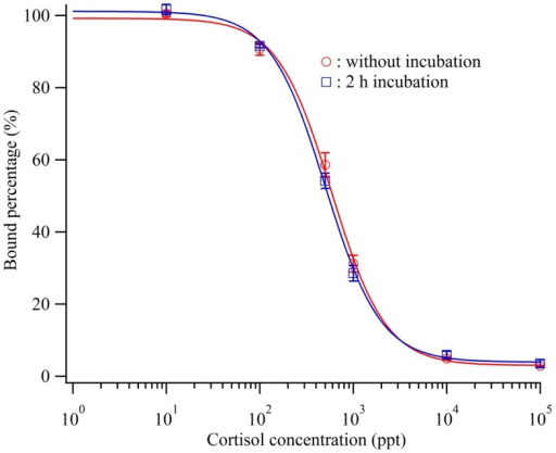 Calibration curve of the cortisol biosensor with or without incubation before injection of cortisol standard cortisol and cortisol antibody.  ; without incubation,  ; 2 h incubation.