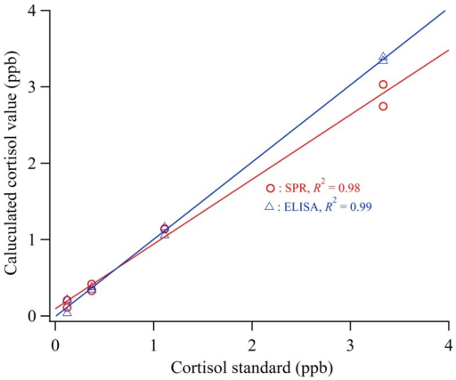 Calculated cortisol values using the sensor and ELISA applied to cortisol standard solution.