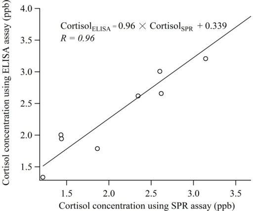 Comparison of the measurement values obtained with cortisol biosensor and ELISA using human saliva samples.