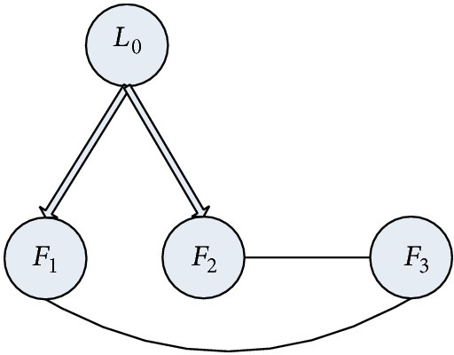 The undirected graph for a group of three followers with a leader. Here L0 denotes the leader and Fi, i = 1,2, 3, denote the followers. The direct arrows represent the information flow from the leader to the follower and the indirect edges represent the bidirectional information flow between followers.