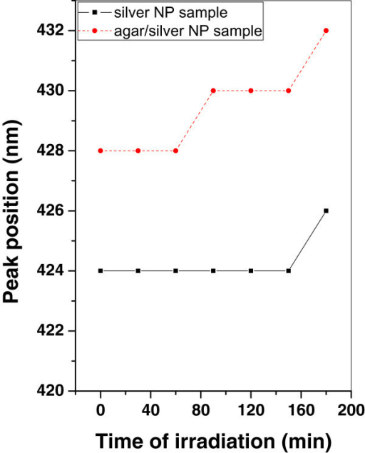 Variation of SPR peak position of silver and agar/silver samples after irradiation with argon plasma.