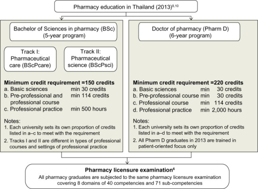 Comparison of required curriculum structure in 5-year BSc and 6-year Pharm D programs.