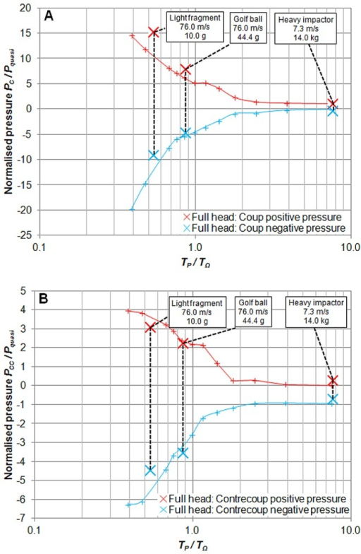Normalised peak positive and negative intra-cranial pressures.(A) Non-dimensionalised pressures against non-dimensionalised impact durations at the coup, and (B) at the contre-coup. Solid lines represent results of the parametric study conducted using the simpler two-phase head model, and bold markers represent three case studies utilising the full bio-fidelic model.