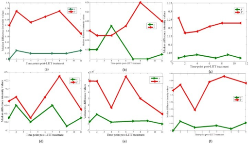Temporal profiles showing changes in MRI markers over time for (a) T1w MRI, (b) T2w MRI, (c) T2-GRE, (d) FLAIR, (e) volumetric changes on T1w MRI, and (f) fused multi-parametric MRI for a GBM patient identified as responder (shown in green), against a GBM patient identified as a non-responder (shown in red) to the LITT treatment.Note that multi-parametric MRI profile provide a better distinction across the two classes as compared to individual T1w, T2w, and T2-GRE temporal profiles, and shows similar trends as obtained via volumetric analysis post-LITT.
