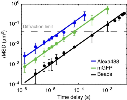 iMSD in dilute solution.Experimental iMSD values at the different timescales for differently sized molecules in dilute solution at 37 °C. Monomeric GFP (N=7 measurements, green dots) shows a linear behaviour in time, as expected for Brownian motion: fit by a free diffusion model (equation 13 in Supplementary Information) yields Dw=134±4 μm2 s−1 (, Hr=2.5 nm); Alexa488 (Dw=428±15 μm2 s−1, Hr=0.75 nm, , N=7 measurements; blue dots) and 30-nm-diameter fluorescent beads (Dw=22±0.5 μm2 s−1, , Hr=15 nm, N=7 measurements; black dots) are acquired under the same conditions. Data are mean values±s.d.