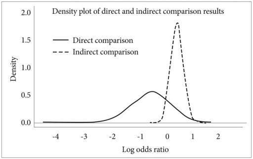 "The inconsistency between the results obtained from direct comparison data and those from indirect comparison data. The lines depict the distribution of the obtained log odds ratios from the two types of data. This illustrative example compared the ""percentage of no clinically important result"" between quetiapine and clozapine. In direct comparison, quetiapine seemed to have superior efficacy, but in indirect comparison, clozapine was found to be superior. However, the narrowness of the graph indicates that the indirect data is more reliable."