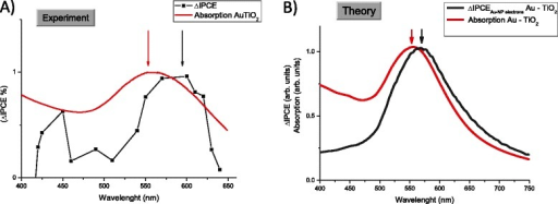 Comparison of IPCE and absorption spectra for both experiment (A) and theory (B). In the theoretical graph (B), we show only the hot-electron contribution.