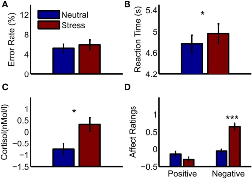 Behavioral results and peripheral physiology. (A) Error rates in the mental arithmetic task (B) reaction times in the mental arithmetic task (C) cortisol increases after the mental arithmetic task relative to a baseline measurement (D) affect ratings after the mental arithmetic task relative to baseline ratings. Significant differences between conditions are marked: *p < 0.05; ***p < 0.001.