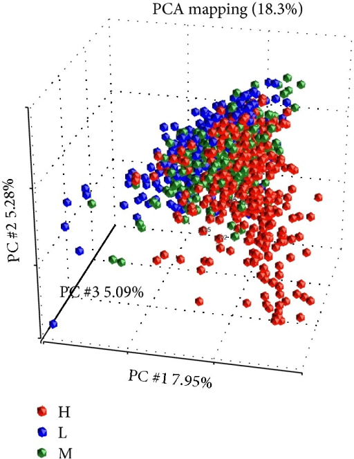 Principle component analysis (PCA) of all samples.