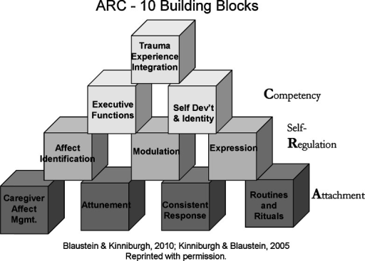 10 Building blocks for the three ARC core domains
