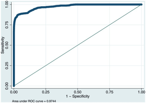 ROC curve for a subset of 1,000,000 randomly selected data points comparing the trade-off between sensitivity and specificity of the logistic regression model's performance for predicting transitions to a higher level of care.