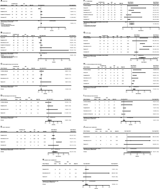 Forest plot of comparison: Corifollitropin alfa versus daily recombinant FSH. a Live birth rate. b Ongoing pregnancy rate. c Clinical pregnancy rate per woman randomized. d Early miscarriage per woman randomized. e Duration of stimulation. f No. oocytes retrieved. g No. MII oocytes. h No. of embryos obtained per woman randomized. i OHSS incidence per woman randomized. j Cancellation due to overstimulation. k Cancellation due to understimulation