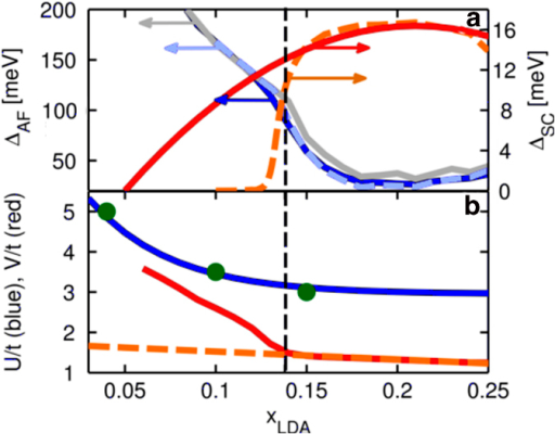 Doping dependence of order parameters and the corresponding potentials.(a) Self-consistent values of ΔAF as a function of doping for a system with AF order only (gray) or with combined SC + AF order (blue). The red curve shows the SC gap with the scale on the right hand vertical axis. The black dashed line indicates TT1 for our model at xLDA = 0.138. (b) U/t fit (blue curve) to the results from Ref. 3 (green circles) as a function of doping and V/t (red curve) calculated with equation (5) from the assumed SC dome. For the present analysis we are only interested in dopings greater than x = 0.05, where the fit is quite good. The orange and light blue dashed curves in (a) and (b) represent the same quantities as their red and blue, solid lined counterparts, respectively, except that the doping dependence of V is assumed linear and ΔSC and S are calculated using Eqs. 5 and 6. This shows that a large potential V is needed for SC order to be sustained to dopings well below the TT1.