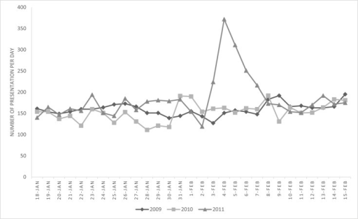 Townsville Emergency Department Presentations number by day, 18 January to 15 February, 2009–2011.