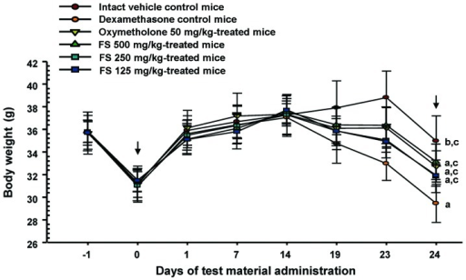 Changes in body weight in mice with dexamethasone-induced muscle atrophy. The body weight of each mouse was measured at 1 day before, and on days 0, 1, 7, 14, 19, 23 and 24 of the test material administration as described in the Materials and methods. Values are expressed as the means ± SD of 8 mice. Days -1 and 24 indicate 1 day before the start of test material administration and at sacrifice, respectively. Zero indicates the start of the test material administration, at 2 weeks before the initial dexamethasone treatment. All animals were fasted overnight before the first test material administration and before sacrifice (arrows). ap<0.01 and bp<0.05 as compared with the intact vehicle control by the LSD test. cp<0.01 as compared with the dexamethasone control by the LSD test. FS, Fructus Schisandrae.