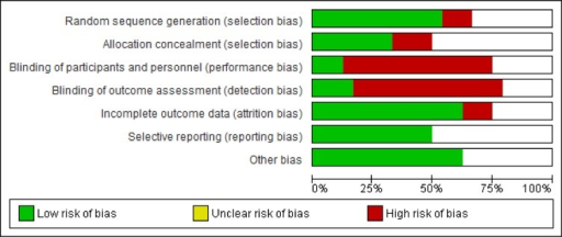 Summary of risk of bias for all studies.