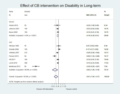 Forest plot of effect of CB on disability at long-term.