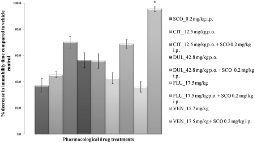 Tail suspension test in mice. All values are represented as mean ± standard error of the mean; n = 6, *represents significant difference (P < 0.05) of the combination of venlafaxine and scopolamine compared with venlafaxine per se and scopolamine per se using analysis of variance Tukey's post-hoc test