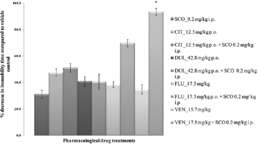 Forced swim test in mice. All values are represented as mean ± standard error of the mean; n = 6, *represents significant difference (P < 0.05) of the combination of venlafaxine and scopolamine compared with venlafaxine per se and scopolamine per se using analysis of variance Tukey's post-hoc test