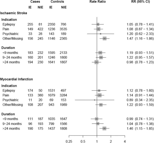 Adjusted rate ratios of ischaemic stroke and myocardial infarction associated with current use of inducing AEDs compared with non-inducing AEDs, stratified by indication and duration of use. AED, antiepileptic drug; IE, inducing AED; INHE, inhibiting AED; NIE, non-inducing AED; RR, rate ratio.