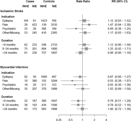 Adjusted rate ratios of ischaemic stroke and myocardial infarction associated with current use of inhibiting AEDs compared with non-inducing AEDs, stratified by indication and duration of use. IE, inducing AED; INHE, inhibiting AED; NIE, non-inducing AED; RR, rate ratio.