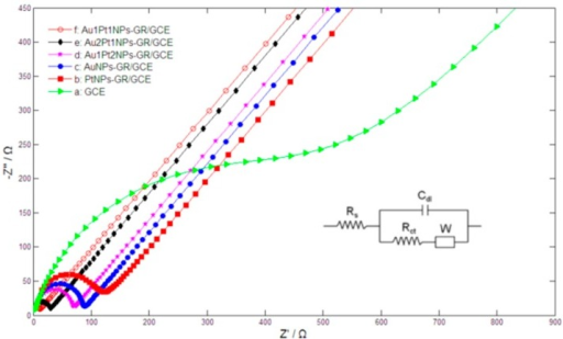 Nyquist plots of bare GCE (a); PtNPs-GR/GCE (b); AuNPs-GR/GCE (c); Au1Pt2NPs-GR/GCE (d); Au2Pt1NPs-GR/GCE (e) and Au1Pt1NPs-GR (f) in 2 mM [Fe(CN)6]3−/4− + 0.1 M KCl solution with the frequencies swept from 106 to 0.01 Hz and the AC voltage amplitude of 5 mV. Inset figure is the Randles circuit model.