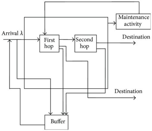 Block diagram of buffering and retransmission scheme.