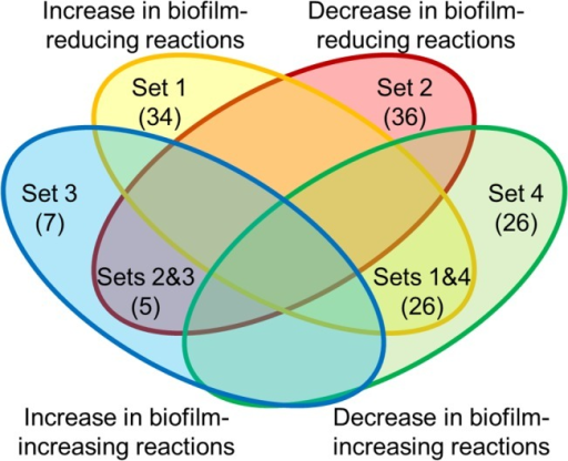 Definition of metabolite sets whose concentration changes were specific to either biofilm-reducing or biofilm-increasing reactions.The defined sets are as follows: set 1, metabolites that specifically increased when inhibiting biofilm-reducing reactions; set 2, metabolites that specifically decreased when inhibiting biofilm-reducing reactions; set 3, metabolites that specifically increased when inhibiting biofilm-increasing reactions; and set 4, metabolites that decreased when inhibiting biofilm-increasing reactions. Note that each metabolite set includes metabolites from two subsets of the Venn diagram. The number in parentheses indicates the number of metabolites in each subset.