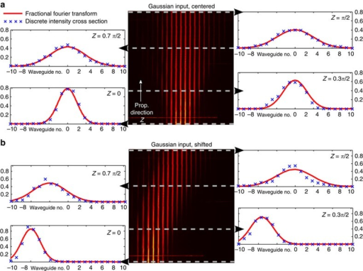 DFrFT of classical light.(a) Transformation of a Gaussian input into a Gaussian profile of larger width along the evolution in the Jx-array. The FT is obtained at Z=π/2. The experimental data (blue crosses) is compared with the numeric FrFT (red curves). (b) A shifted input Gaussian profile evolves towards the centre of the array and acquires the same width as in a.