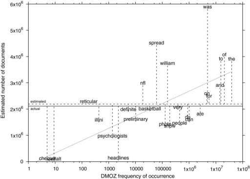 Labeled Scatter Plot Of Per Word Dmoz Frequencies Of Oc Open I