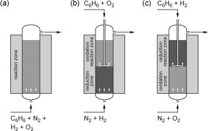 The performance of various equipment layouts was compared for a fluidized bed system. a) All gases were fed together into the reactor through one injection point. b) A two‐zone injection system with gaseous nitrogen and hydrogen streams fed from the base and benzene and oxygen fed from the top. c) A similar two‐zone injection system, but hydrogen and oxygen inputs were switched.