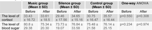 The comparison of the average cortisol and blood sugar before and after the interference in all three groups