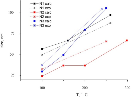 The dependence between particle size and annealing temperature. Experimental and theoretical dependence is shown for Au-PTFE film with different Au concentration (Samples 1–3).