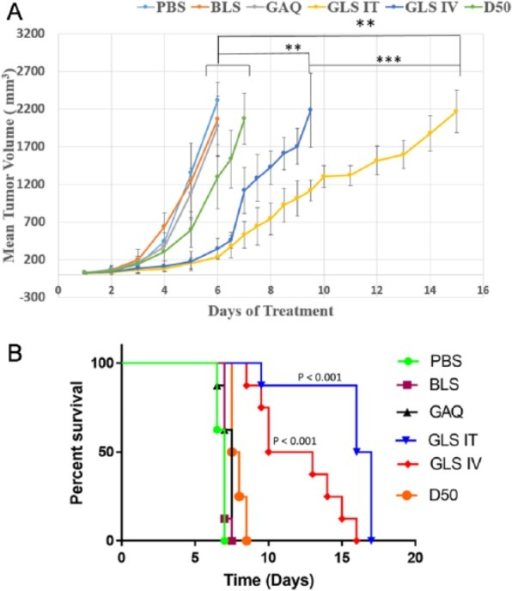Effects on subcutaneous tumor growth by different treatments. C57BL/6 mice (4 mice/cage) were inoculated with B16-F10 cells (2 millions in 50 µL PBS) subcutaneously. Treatments started when subcutaneous tumors reached an average volume of 25 µL. Various treatments included control 1 (phosphate-buffered saline [PBS]), control 2 (BLS): blank liposomes, control 3 (GAQ): GSSG aqueous solution (0.48 g/kg), positive control (D50): dacarbazine (50 mg/kg), GSSG liposomes by IV injection (0.48 g/kg) (GLS IV), and GSSG liposomes by intratumoral injection (0.48 g/kg) (GLS IT). (A) Plots of tumor size vs experimental time (days) derived from different treatments. (B) Kaplan-Meier survival curves derived from different treatments. The survival rates of the GLS IV group and GLS IT group were significantly increased compared with the PBS group (P = .0001, .0001), BLS group (P < .0001, <.0001), GAQ group (P = .0002, .0002), and D50 group (P = .0002, <.0001). The GLS IT group also showed a significant increase in the survival rate than the GLS IV group (P = .0028); P value was calculated using the log-rank test.
