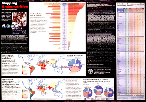 <p>Multicolor poster.  Title in upper left corner.  Poster features several graphs and maps depicting the state of undernutrition in developing countries.  Data regarding child development are also presented.  Publisher information near center of poster.</p>