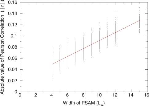 Determining the parameters of the empirical P-value calculation for MatrixREDUCE quality of fit. Shown in black are the value of /r/, the absolute value of the Pearson correlation for randomized data at N = 6 505 genes and a range of PSAM widths Lw. The red line shows the result of a linear fit to the data, which gives rise to the results shown in Equation 1.