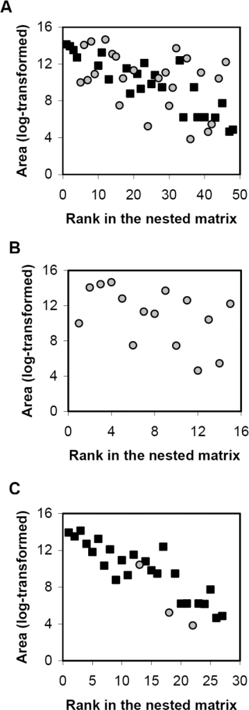 Relationship between the area covered by tree taxa (log-transformed) and their rank in the nested matrices after rearrangement for nestedness.Symbols correspond to tree phyla (gray circles: Magnoliophyta; black squares: Conipherophyta). (A) Largest connected component. (B) Compartment C5. (C) Compartment C6.