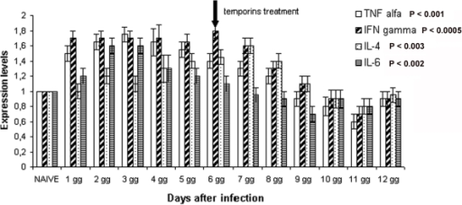 Expression levels of cytokine genes in mice infected with S.enterica serovar Paratyphi B (105 CFU/mouse) and 6 days lose treated with temporins (35/75 pool).Each hystogram represents the mean value measured in 2 mice, each one tested in triplicate.