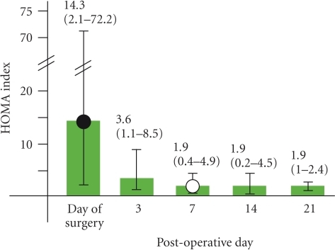 HOMA index at the day of surgery and 3, 7, 14, and 21 days after BPD-DS (27 patients). Green bars indicate mean HOMA index (whiskers indicate minimum and maximum values). Seven days after the operation, the mean HOMA index reaches a normal value <2.