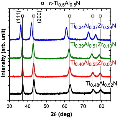 XRD patterns of as deposited powdered Ti1-x-zAlxZrzN thin films.
