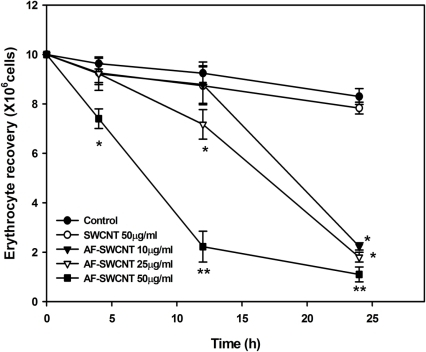 Effect of Control and AF-SWCNT's on erythrocytes in vitro.Erythrocytes isolated from Swiss mice were cultured in RPMI+10%FBS with different concentrations of control and AF- SWCNT preparations. After different time intervals, residual erythrocyte count was determined. Each point represents Mean±SEM. *p<0.01, **p<0.001 as compared to control untreated groups.