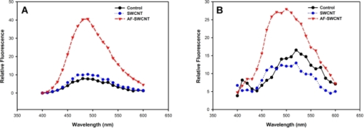 Effect of treatment with control and acid functionalized SWCNTs on hydrophobicity of erythrocyte membrane.Erythrocytes (5×106 /ml in PBS+1%FBS at 37°C) from Swiss (panel A) and C57Bl6 (panel B) mice were incubated with 25 µg/ml of SWCNTs and AF-SWCNTs for 1 h. Cells were washed and incubated in PBS with 4 mM ANS for 20 min in dark at 37°C, after which fluorescence spectra was determined on a fluorimeter.