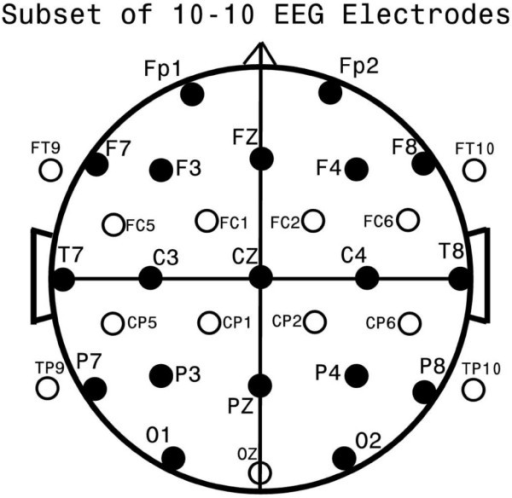 Standard EEG Electrode Names and Positions. Head in ver