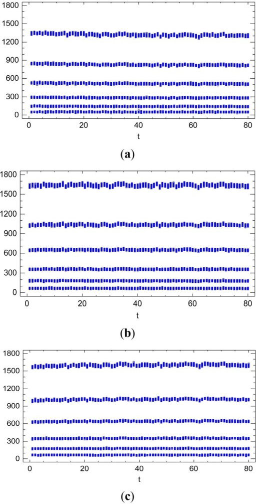 Temporal evolution of the radiometric values in the sequence of images. Evolution for the spectral response factor S(λ) with λ = R (a). With λ = G (b). With λ = B (c).