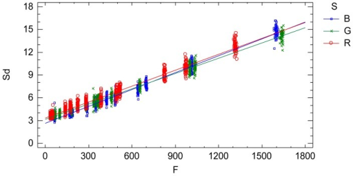 Interaction plot. Standard deviation Sd vs. adjusted radiometric values F depending on the wavelength factor. It is the characterization of the sensor noise (standard deviation) of a sequence of images according to the influential factors.