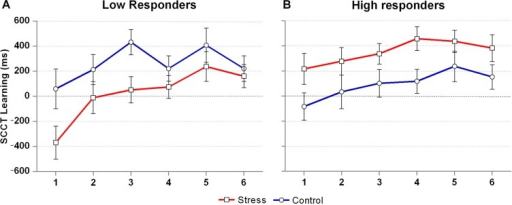 Contextual cueing effect across time for low and high cortisol responders. N=17 in both groups. SCCT Learning scores reflect the RT difference on trials with novel and repeated arrays, respectively, with higher values indicating better learning. Error bars represent standard errors of measurement.